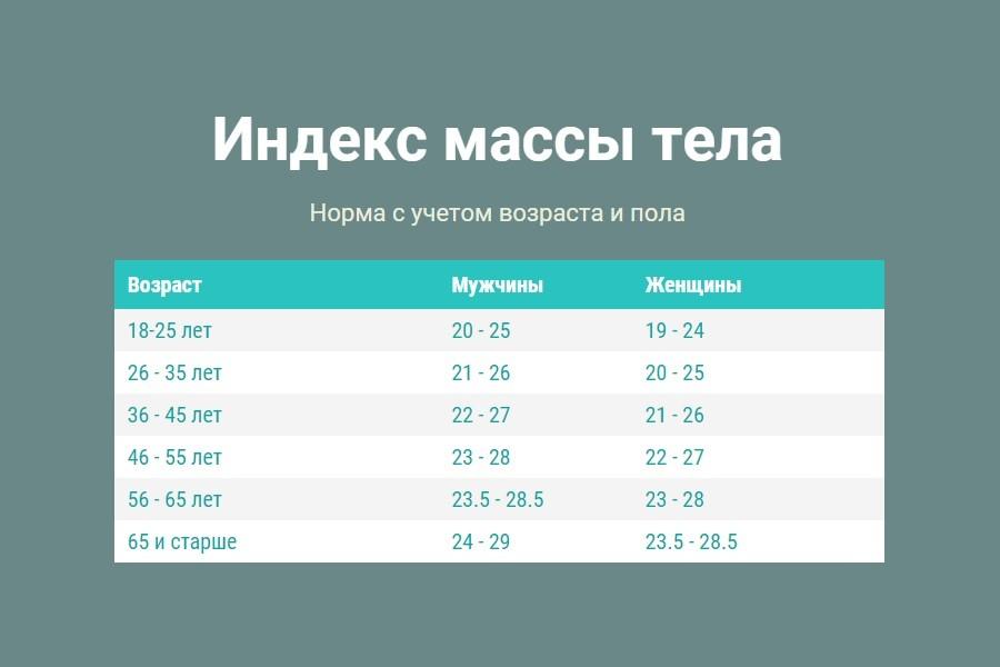 Норма индекса массы тела для разных групп